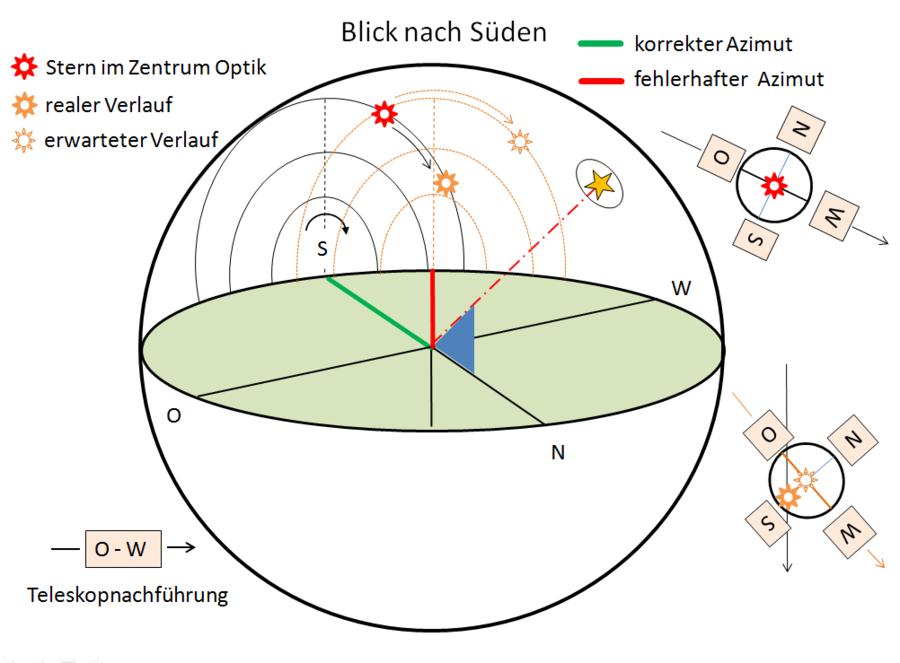 7 fehlerbeseitgung bei der teleskopausrichtung mittels einscheinern. Black Bedroom Furniture Sets. Home Design Ideas